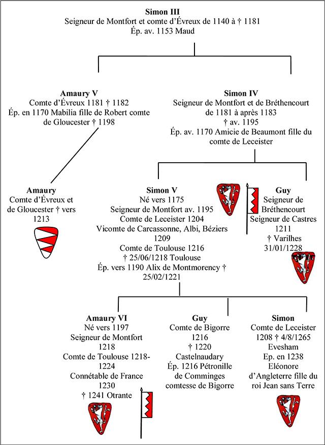 Généalogie simplifiée des Montfort (Tous les collatéraux ne sont pas portés)